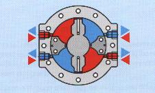 6.2. VANE MOTORS Figure 6 Flow from the pump enters the inlet, forces the rotor and vanes to rotate and passes out through the outlet. Rotation of the rotor causes the output shaft to rotate.
