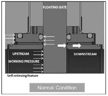 Figure 2: TCSGV sealing The sealing mechanism of the TCSGV operates as follows: Slab gate moves up and down and enables open and close positions of the valve Springs on the seat rings help in sealing