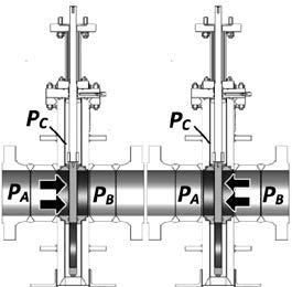 Block and bleed (BB) types A and B (API 6D): In its closed position, at least one sealing surface provides sealing against pressure from one end of the valve (P A or P B ) with the body cavity vented