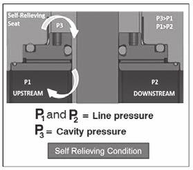 Self-relieving as per API 6D, last edition [Figure 7]: Excess cavity pressure is relieved by the valve seat to the pressurized side, ensuring double isolation at the downstream end.