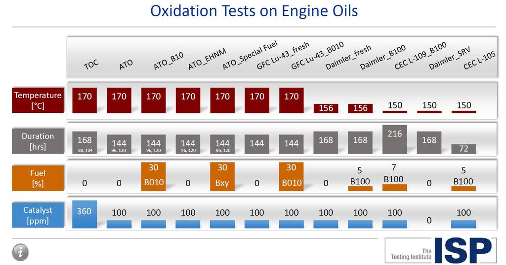 Proliferation of OEM oil