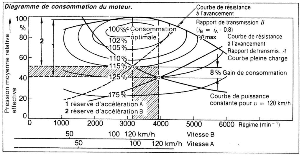 Constant speed fuel consumption Influence of the gear ratio i-on the fuel consumption i B = 0,8 i A. The operating point moves along the constant power curve.