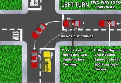 Steps for making a left turn: 7 Rewrite the