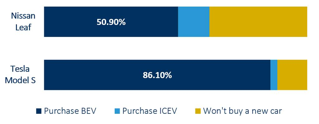 The premature removal of incentives could negatively impact PEV sales At present, incentives are very important; around 50% of BEV sales may not occur without the purchase incentives.