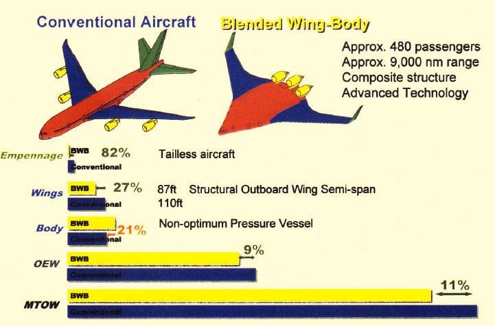 Weight Comparison - Comparison of Conventional and Blended Wing Body design for the same mission of 800 passengers - Blended wing lighter in wing,