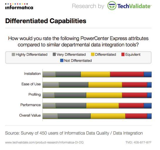Differentiated Capabilities Survey respondents were asked to rate five PowerCenter Express