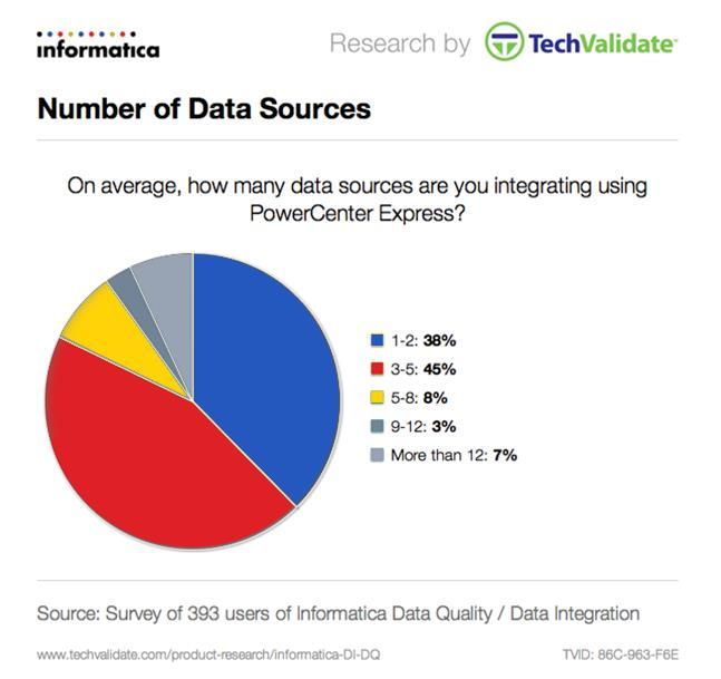 Number of Data Sources Users who have smaller projects tend to have fewer data sources to integrate, although the data they are processing can be