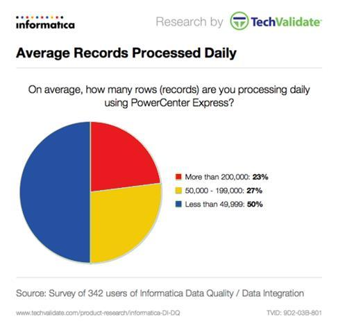 Data Records Processed Daily We asked PowerCenter Express users how many data records they were processing on an average daily basis.
