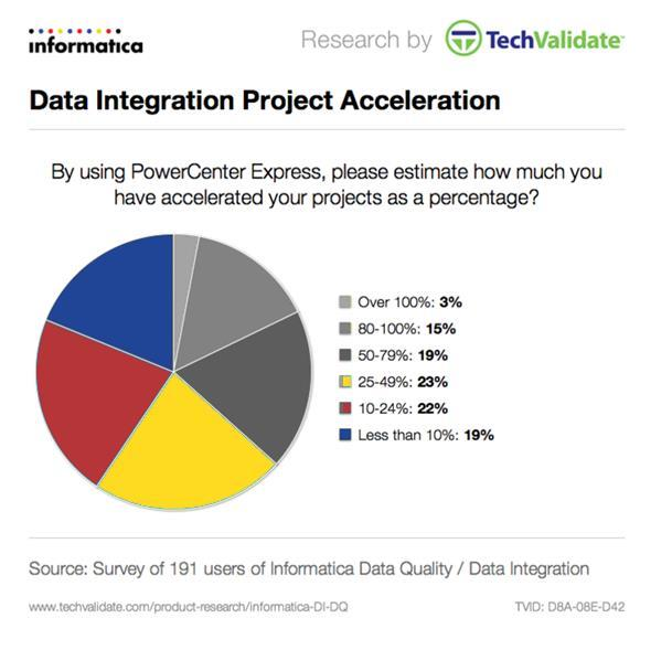 Project Acceleration Survey respondents were asked to estimate how much they accelerated their projects by using