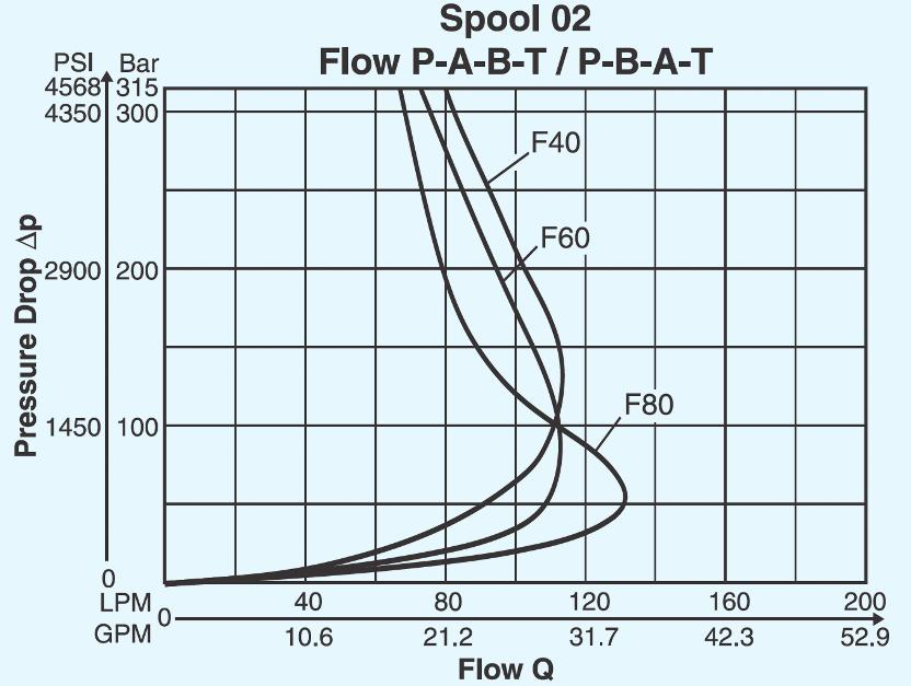 4 Performance curve for the proportional valve The flow through a proportional or a servo valve is limited by the force of the magnets that control the valve or, in the case of a pilot valve, the