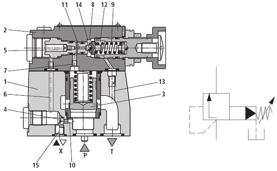 Hydraulic energy control, conductive part Chapter 2 The main valve consists of the cartridge (3) which is pushed into the seating by a spring.
