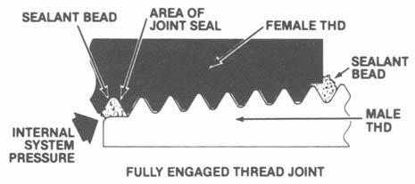 Why LASCO Recommends Sealant in Threaded Joints Teflon tape, when compressed between male and female threads in PVC fittings joints, can cause deformation, leading to leakage, and possibly, to