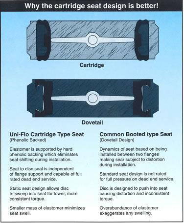 The cartridge seat is a unified, rigid component that is formed by bonding an elastomer to a hard, dense phenolic composite ring, which is inserted into the