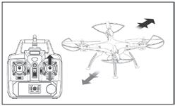 SIDEWAYS FLIGHT TURNING LEFT AND RIGHT Pull the throttle left to the left or right, the quad-copter banks to the left or