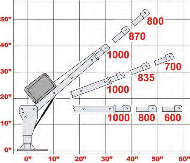 LOAD CHART Capacity in Lbs. 25 14.