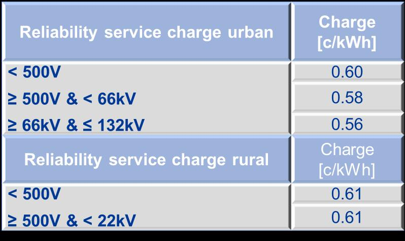 Distribution reliability service charges for loads Reliability service charge for Distribution-connected generators and loads 2013/14 Same rates payable by Distributionconnected generators and loads