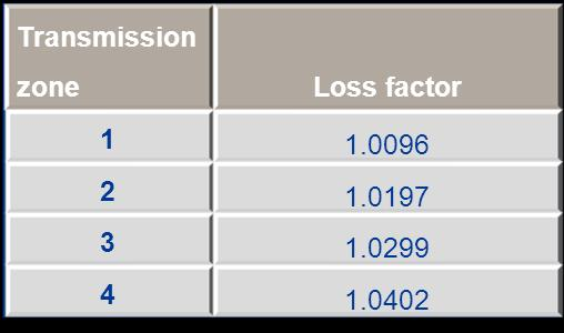 2012/13 Loss factors applied to