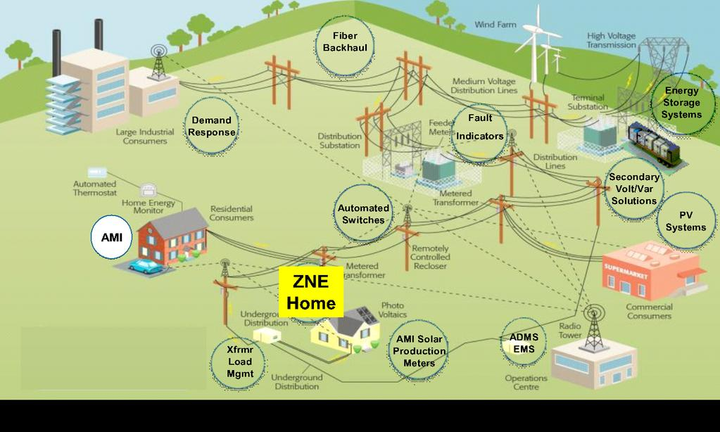 Example of Technology Demonstration Using DER for load shaping Funded by CPUC and SCE Evaluate widespread development of ZNE