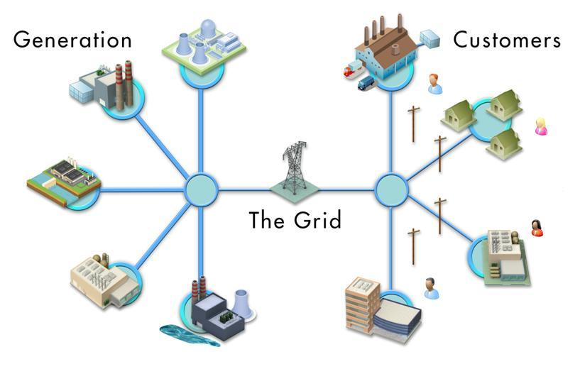 The Traditional Electric Power System Central