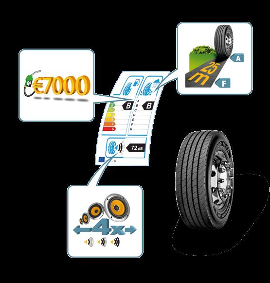 enefits of the labeling at a glance Possible annual saving generated by choosing A-class rolling resistance tires instead of F-class tires* ifference of braking distance between an A and F-class for