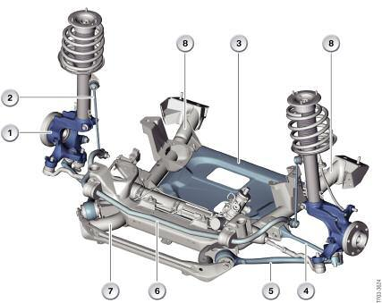 Sport Activity Vehicles (Except E70) Front Suspension The E53, E83, E84 and F25 vehicles use a modified version of the double-pivot (double joint spring strut) front suspension.