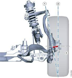 SAI - Virtual Pivot Point on Double Wishbone Front Axle As is the case with the E70 the steering axis inclination (1) of the wheel suspension is formed by a joint at the top A-arm and the virtual
