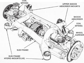 This configuration provides the wide, uniform load space in the cargo area. Since the shock absorbers are now mounted directly to the sub frame, the sport wagon requires unique sub frame hydro mounts.