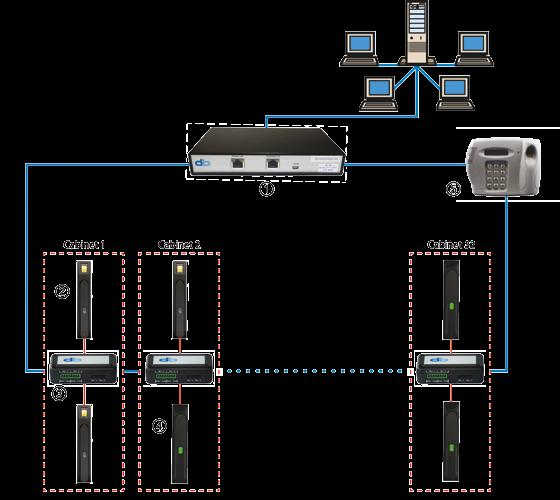 VI. System Accessories Rack Management System 1 db communications module 2 BioLock 3 db handle module 4 ELock 5 db ID Box db Bus system for data centre applications The bus system consists of a