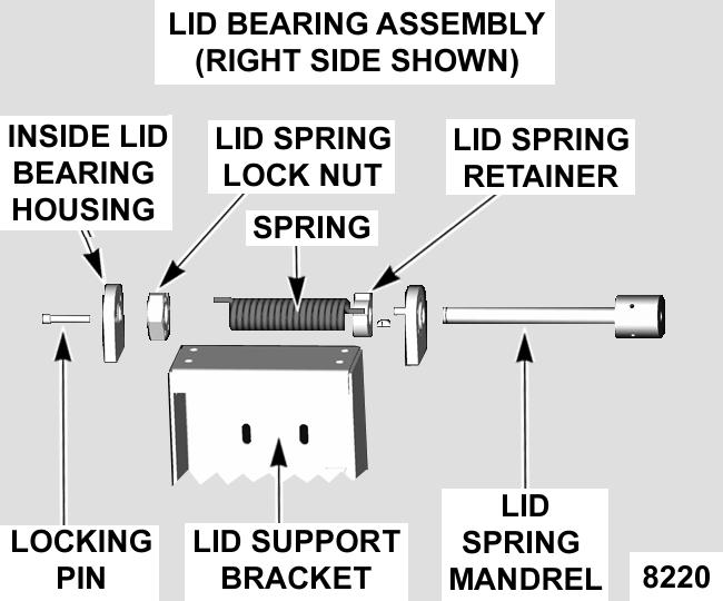 Continue until all spring tension is removed, one position at a time. C. Remove bolts securing the inside lid bearing housing to the lid support bracket. 4. To install: A.