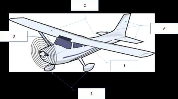 Chapter 3: Aircraft Construction p. 1-3 1. Aircraft Design, Certification, and Airworthiness 1.1. Replace the letters A, B, C, and D by the appropriate name of aircraft component A: B: C: D: E: 1.