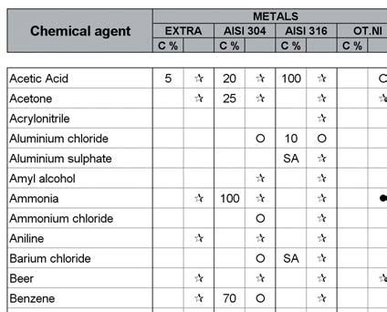 MATERIALS Chemical resistence Data shown in