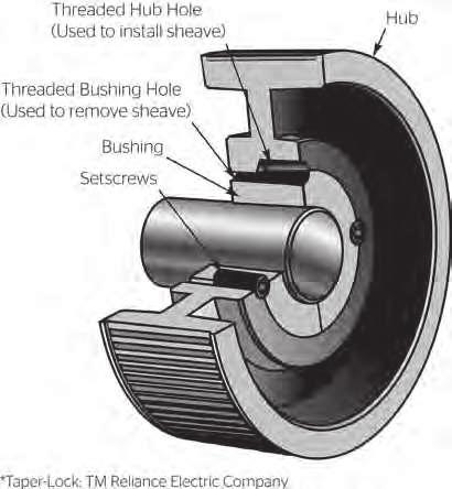 Synchronous s Installation Guide 37 Synchronous s Installation Guide Split Taper Bushing If the sprockets are made for split taper bushings, follow these installation and removal instructions: 5.