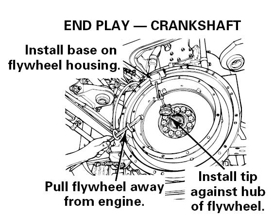 Crankshaft End Play 1. Push the flywheel toward the engine. 2. Install a dial indicator so that the base of the indicator is on the flywheel housing.