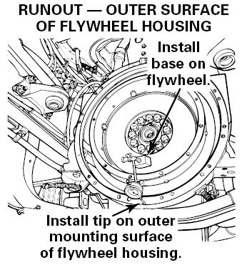 Runout - Flywheel Housing Outer Surface 1. Check the runout on the outer surface of the flywheel housing. 2. Push the flywheel toward the engine so that the end play of the crankshaft is not measured.