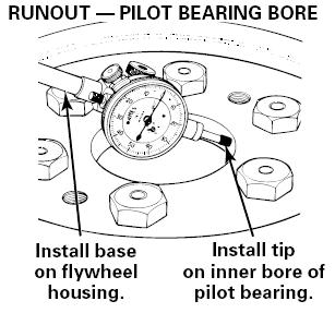 Runout of Pilot Bearing Bore Push the flywheel toward the engine so that the end play of the crankshaft is not measured. 2.