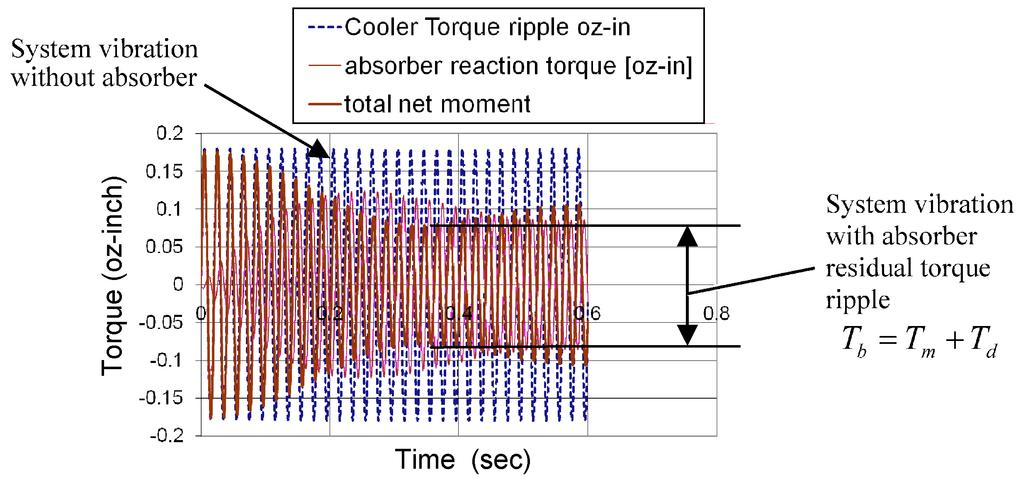 REDUCTION OF VIBRATION IN ROTARY STIRLING COOLERS 631 Figure 11. Analytical prediction of torque vibration with and without a vibration absorber. Figure 12.