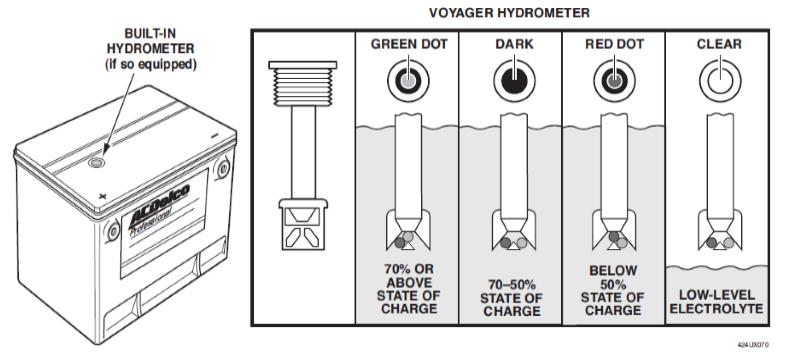 Figure 2-5, Voyager Battery Built-In Hydrometer Liquid/Gas Separator Even with a low charging rate, a small amount of gassing occurs in a battery.