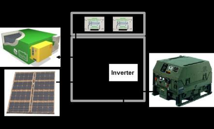 Compact High Density Tactical Energy Storage Objective Advance module-level energy storage technology to expand the envelope of safe storage, transport and operating conditions.
