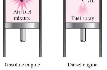 DIESEL CYCLE: THE IDEAL CYCLE FOR COMPRESSION-IGNITION ENGINES In diesel engines, only air is compressed during the compression stroke, eliminating the possibility of autoignition (engine knock).