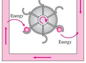 constant regeneration (internal heat transfer from the regenerator back to the working fluid) A regenerator is a device that borrows energy from the