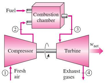 BRAYTON CYCLE: THE IDEAL CYCLE FOR GAS-TURBINE ENGINES The combustion process is replaced by a constant-pressure