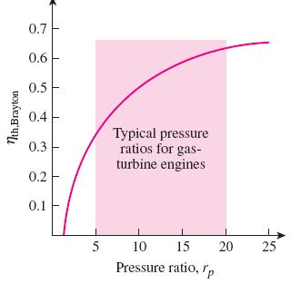 Pressure ratio T-s and P-v diagrams for the ideal Brayton cycle.