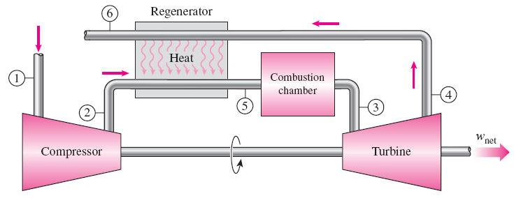 THE BRAYTON CYCLE WITH REGENERATION In gas-turbine engines, the temperature of the exhaust gas leaving the turbine is often considerably higher than the temperature of the air leaving the compressor.