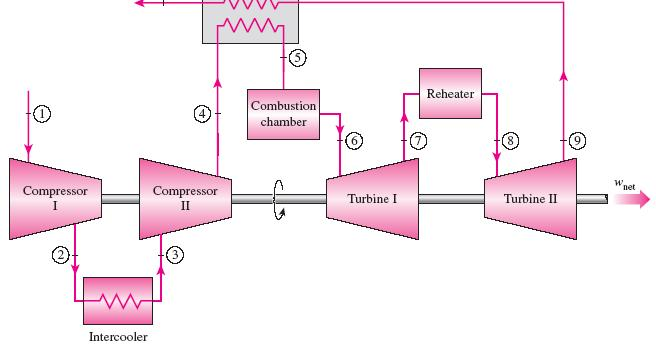 THE BRAYTON CYCLE WITH INTERCOOLING, REHEATING, AND REGENERATION For minimizing work input to compressor and maximizing work output from