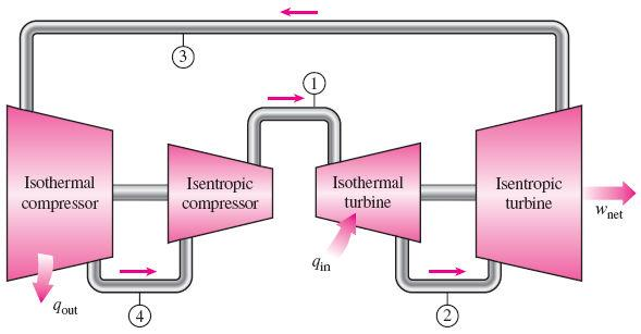 THE CARNOT CYCLE AND ITS VALUE IN ENGINEERING The Carnot cycle is composed of four totally reversible processes: isothermal heat addition, isentropic expansion, isothermal heat rejection, and
