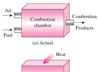 AIR-STANDARD ASSUMPTIONS The combustion process is replaced by a heat-addition process in ideal cycles. Air-standard assumptions: 1.