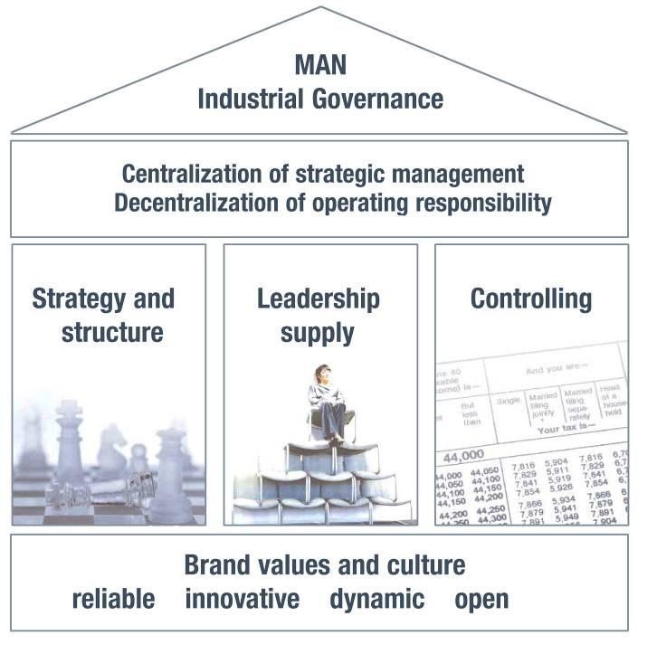 Industrial Governance Strategy process Management audits New