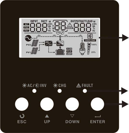 It includes three indicators, four function keys and a LCD display, indicating the operating status and input/output power information.