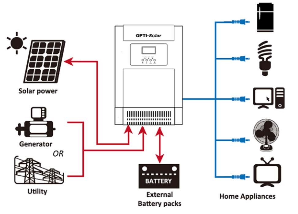 INTRODUCTION This hybrid PV inverter can provide power to connected loads by utilizing PV power, utility power and battery power.