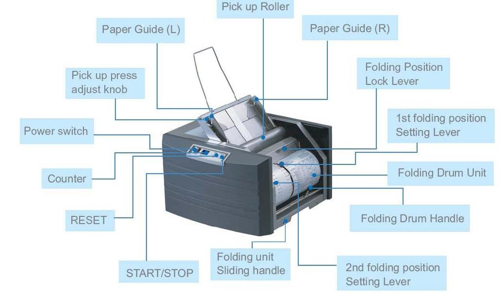1. Introduction produces folded and sealed mailable documents with cut-sheet Pressure Seal forms.